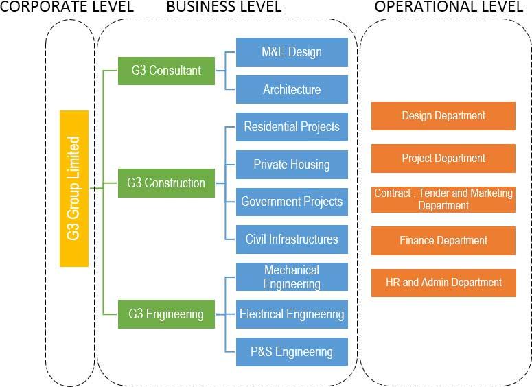 G3-Organization-chart